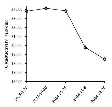 Fig. 2 – Variazione della conduttività del suolo