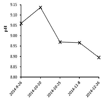 Fig. 3 – Variazione del pH del suolo